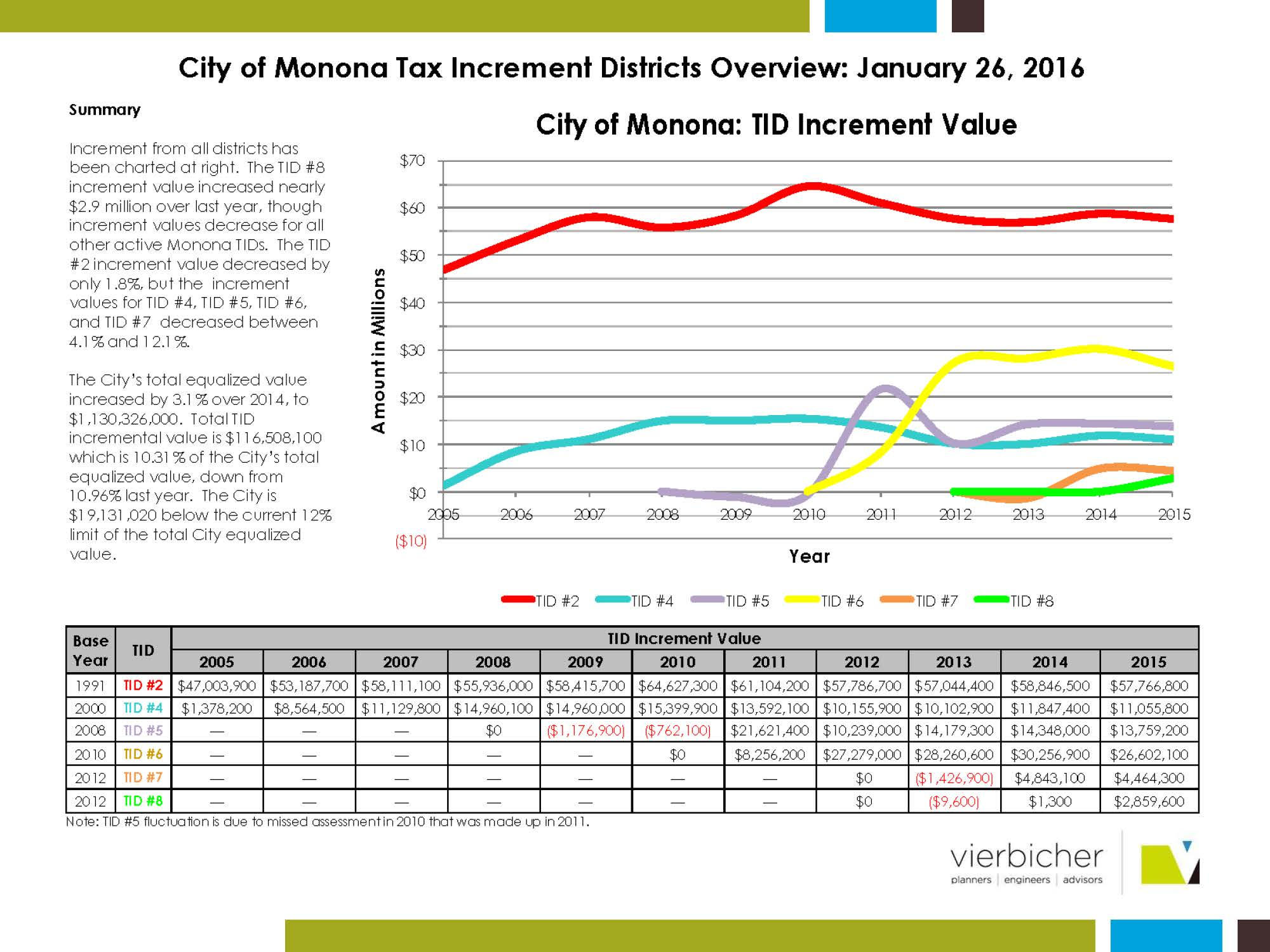 Pages from Monona TIF Status January 2016